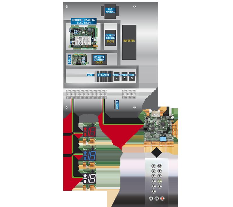 Sistem de comunicaţie serială SG BUS
